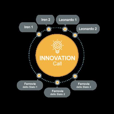 innovation-call-fondazione