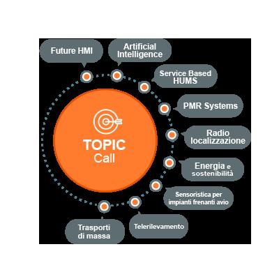 topic-call-fondazione-ri
